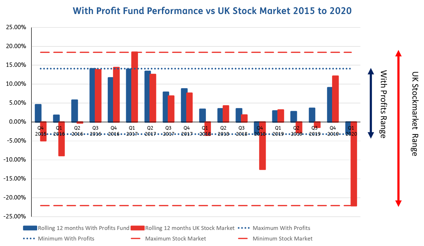 April 2020 With Profits Investment Graph