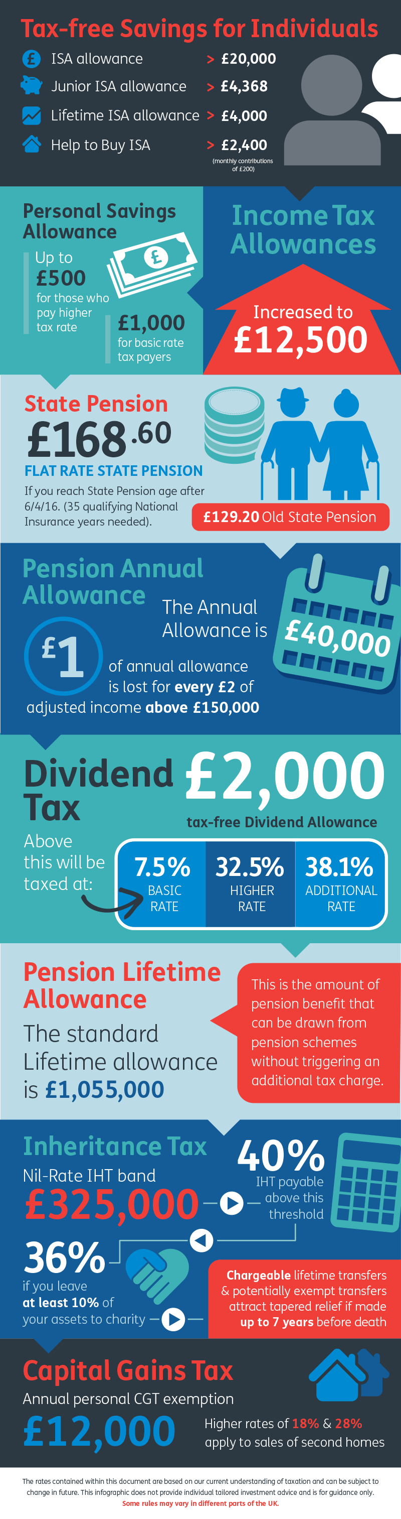 Infographic illustrating the tax thresholds for the tax year ending 5 April 2020